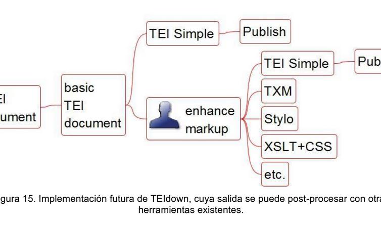 TEIdown: Uso de Markdown extendido para el marcado automático de documentos TEI