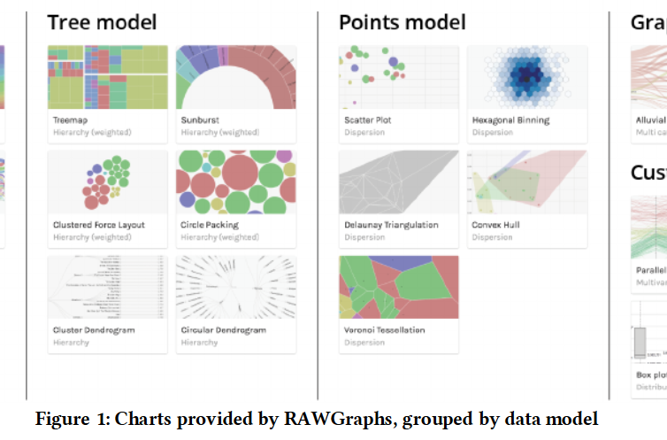 RAWGraphs: A Visualization Platform to Create Open Outputs