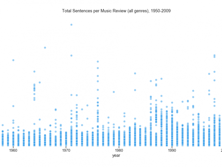 What Counts as Culture? Part I: Sentiment Analysis of The Times Music Reviews, 1950-2009 – train in the distance